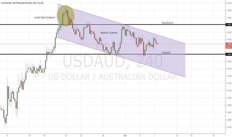 USDAUD: USD/AUD - Bearish Trend Channel