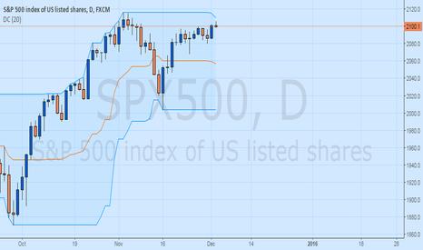 SPX500: S&P 500 Pending Fresh 20 Day Breakout