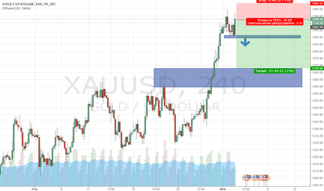 XAUUSD: Краткосрочная продажа Золота