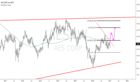 AES: AES Corp: A Move Heretofore the Death Rattle