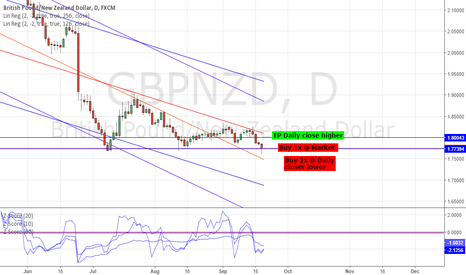 GBPNZD: LONG GBPNZD - STRAT TRADE: 99.01% PROBABILITY OF REVERSAL