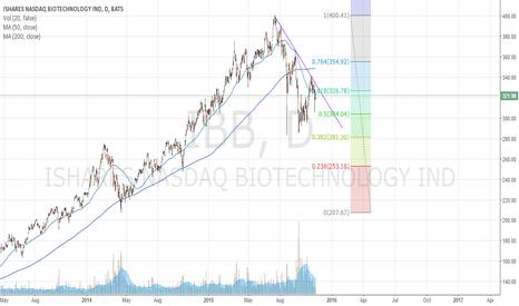 IBB: $IBB Which way will it go?