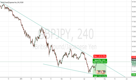 GBPJPY: GBP/JPY SHORT COMING
