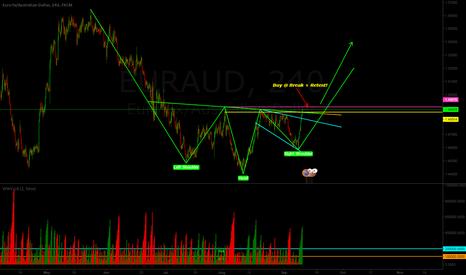 EURAUD: EUR/AUD Head & Shoulder