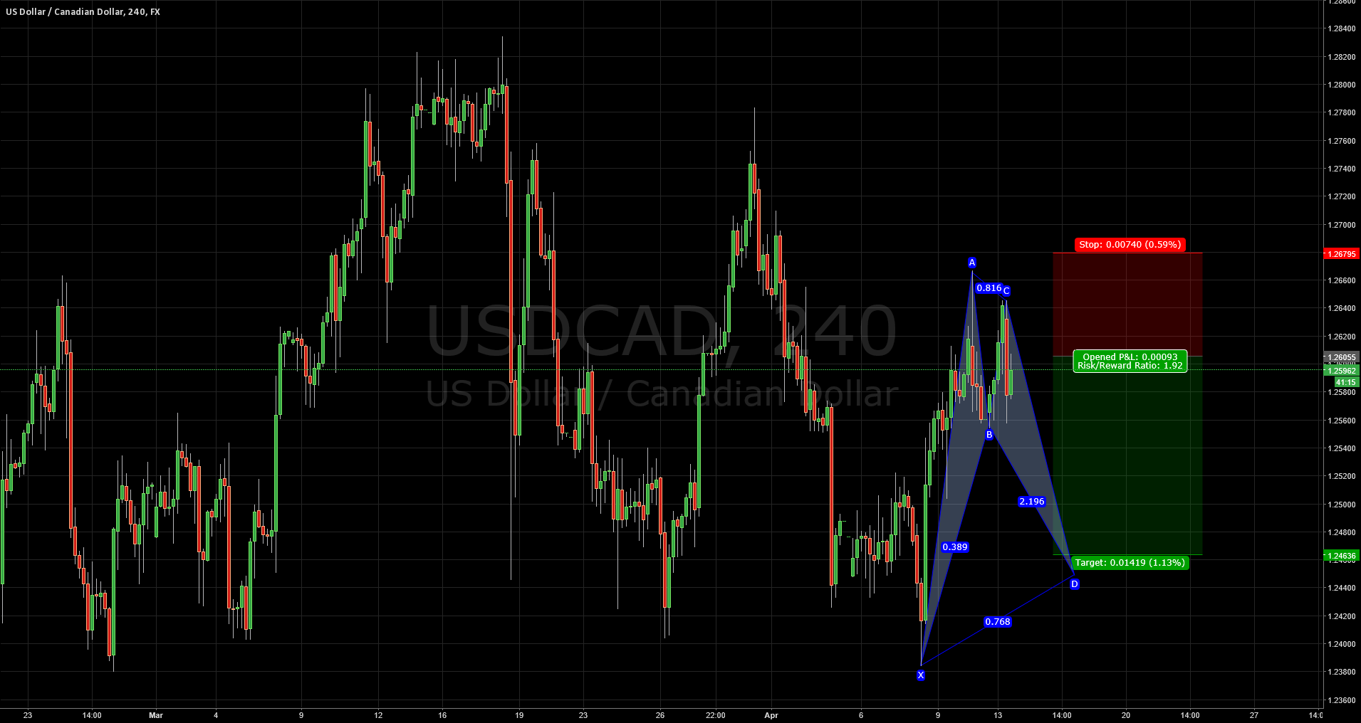 USDCAD: TRADE (H4)