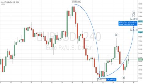 EURUSD: Completing Wave C