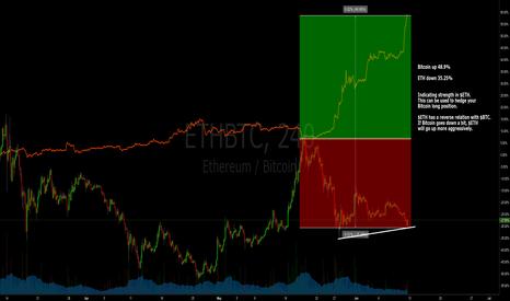 ETHBTC: $ETHBTC and Bitcoin Hedge