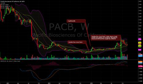 PACB: pacb