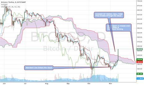 BTCUSD: Bull Run Confirmed $BTCUSD