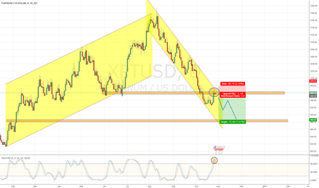 XPTUSD: Platinum Short, Target --> Support Level 880