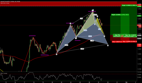 GBPUSD: Potential BAT and Cypher pattern ?