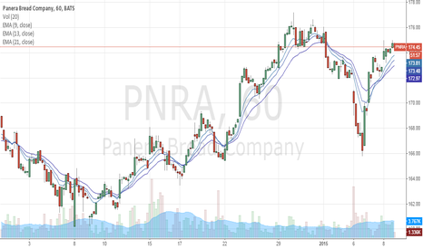 PNRA: PNRA baking and will be ready to trade next week