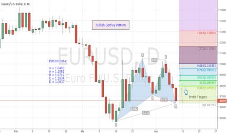 EURUSD: Bullish Gartley Pattern