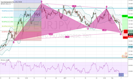 EURJPY: EURJPY - Bullish Gartley