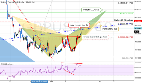 GBPUSD: UPDATE: GBPUSD: Possible K.O.D. pattern forming