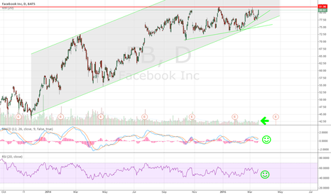 FB: Facebook near 52 week highs  click for chart