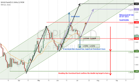GBPUSD: GBPUSD Still Bullish with current buying opportunity