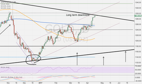 GOLD: another critical point for Gold- except this is a big one