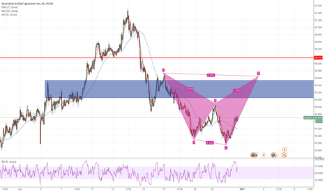 AUDJPY: POSSIBLE harmonic