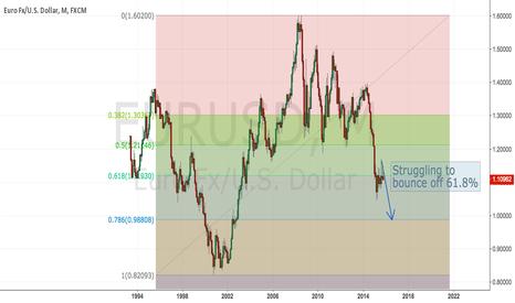 EURUSD: Are you ready for parity in EURUSD?