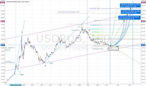 USDRUB: USDRUB, всё резко прояснилось (долгосрочные цели)