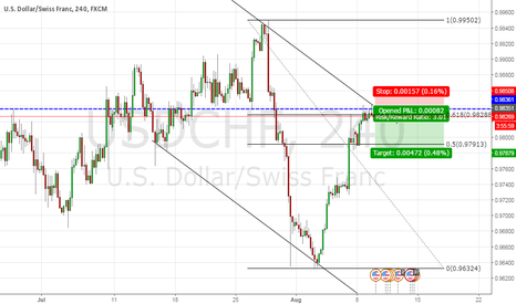 USDCHF: A probabilities game