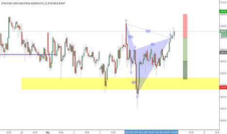 DIA: Bearish Cypher Pattern on the DOW & DIA! DOW heading lower?
