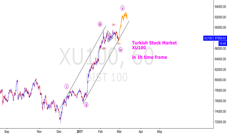 XU100: XU100 - BIST100 - Turkish Stocks 1h Long setup