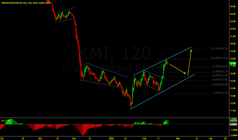 KMI: KMI inching up...
