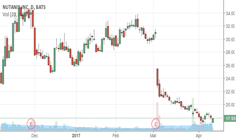NTNX: Lock-Up Passed Shorts Should Have Covered