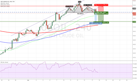 USOIL: USOIL - Head and Shoulders Pattern Completed