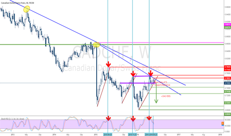 CADCHF: CADCHF Short on Weekly after breakout below support
