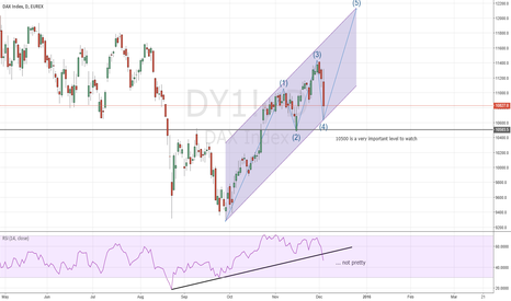 DY1!: DAX into the Year End