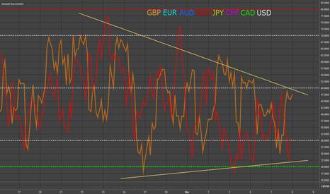 EURUSD: GBP & NZD - Long Term Market Barometer Outlook