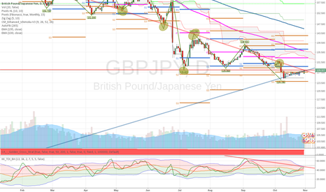 GBPJPY: GBPJPY still bearish? I say very could be.....
