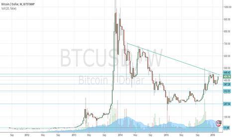 BTCUSD: Bitcoin Retrospective