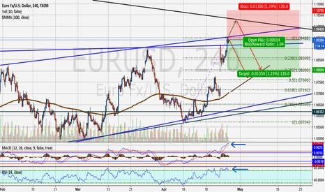 EURUSD: Time to short EURUSD?
