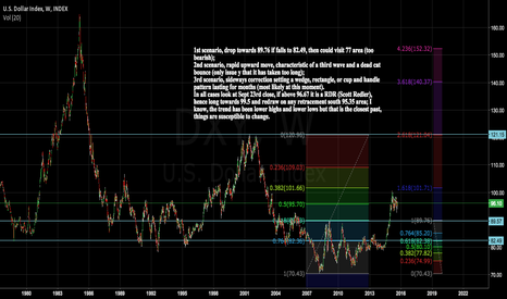 DXY: Wait to Sept 23rd close and decide