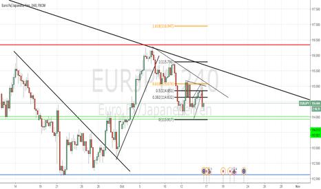 EURJPY: EUR/JPY MULTIPLE TIME FRAME ANALYSIS