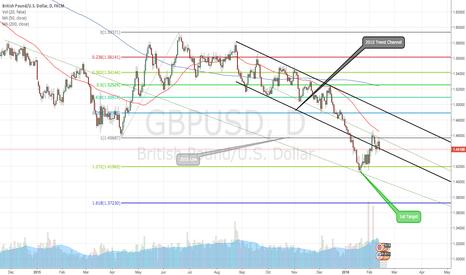 GBPUSD: GBPUSD Summary & Trade Ideas