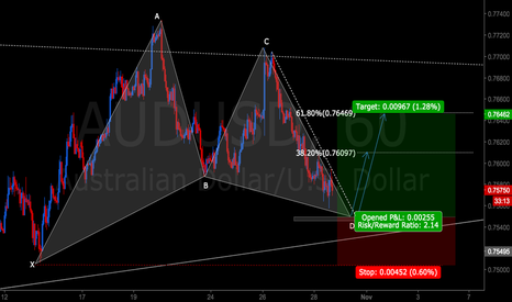 AUDUSD: AUDUSD GARTLEY