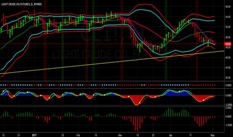 CL1!: Crude Remains Under Downward Pressure