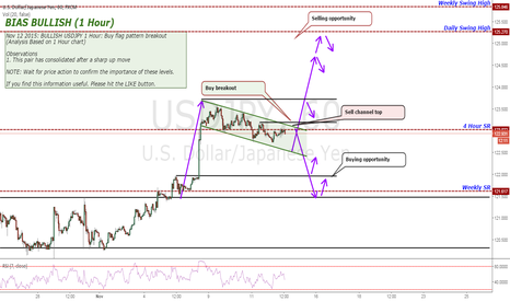 USDJPY: BULLISH USDJPY 1 Hour: Buy flag pattern breakout