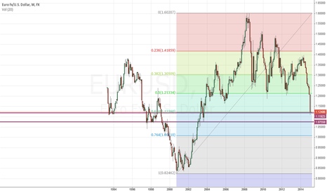 EURUSD: EURUSD at 62% fib of all time low & all time high rally