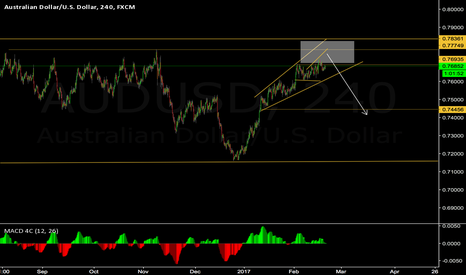 AUDUSD: watch for a down move of this pair