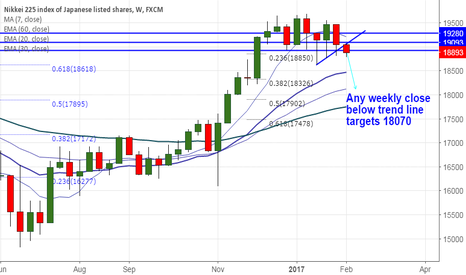 JPN225: Nikkei225 Weekly outlook