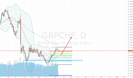 GBPCHF: gbpchf will be strong