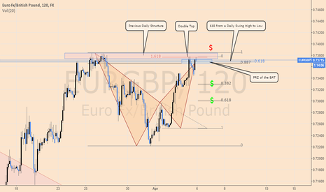 EURGBP: Low Risk Short Opportunity on EURGBP