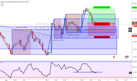 GBPNZD: GBPNZD tct trade