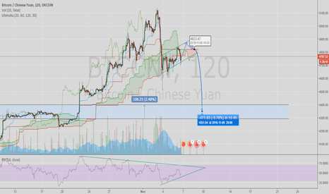 BTCCNY: still bullish